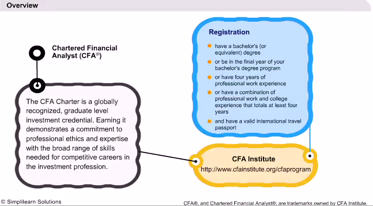 Introduction to CFA Level I - Structure and Overview