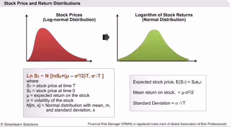 The Black-Scholes-Merton Model - Return Distributions